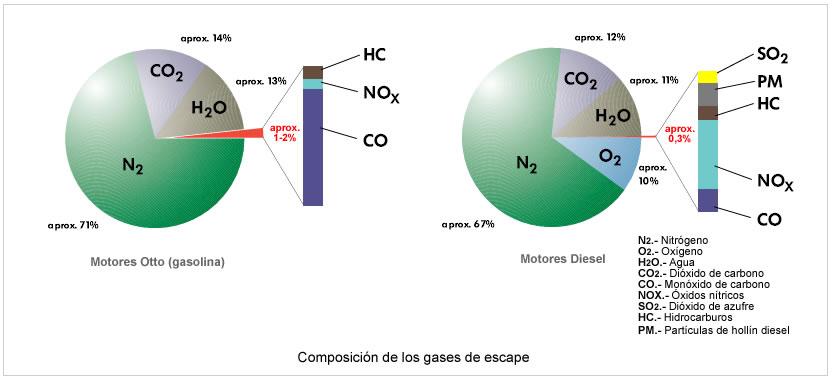 Composición gases de escape