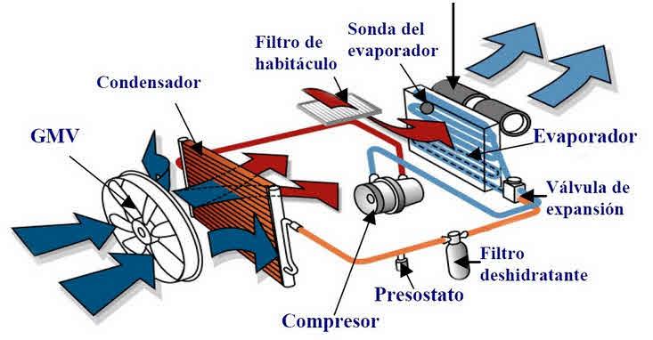 Éste es el esquema de un equipo básico de aire acondicionado de un vehículo convencional.