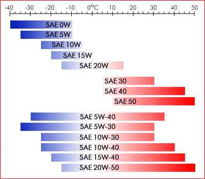La viscosidad de un lubricante se representa con el grado SAE. Técnicamente es la resistencia al movimiento que ofrece el fluido lubricante