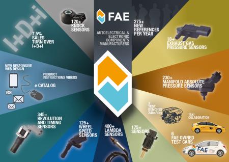 Gama de productos FAE